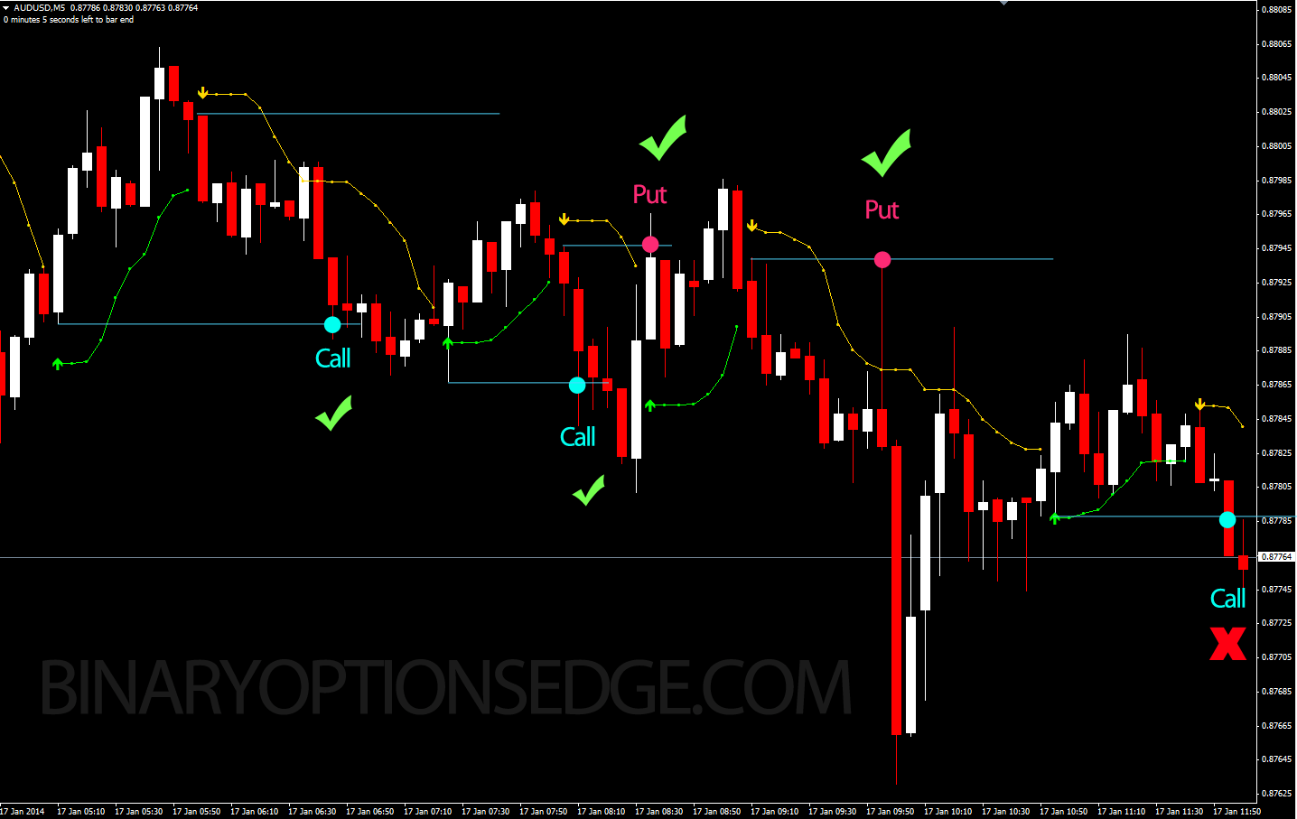 Pz binary options indicator